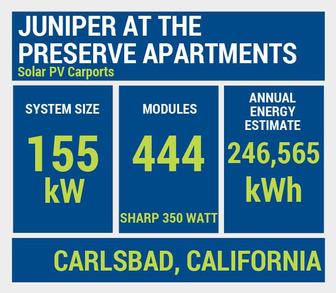 Juniper At The Preserve Apartments 1