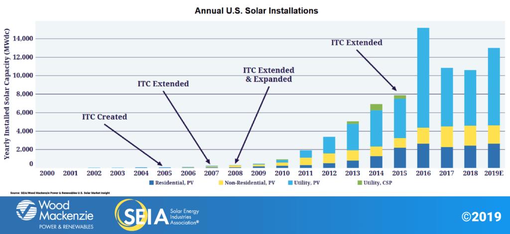 Solar Installations Chart
