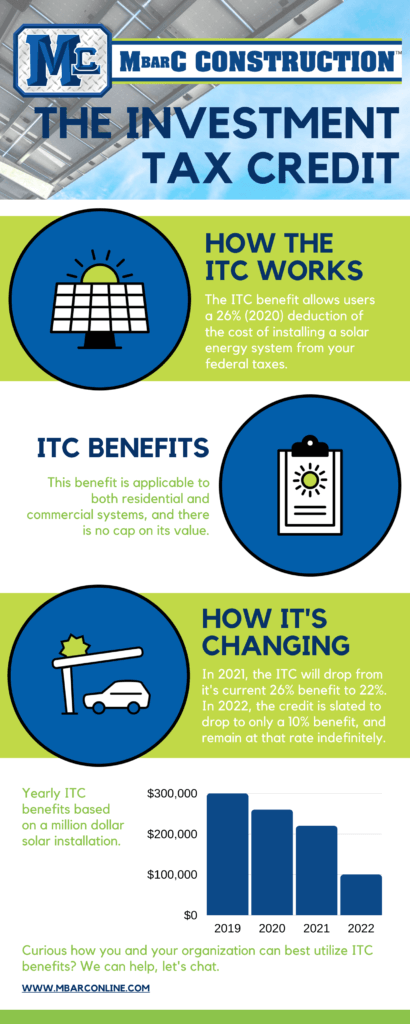 How The Itc Works